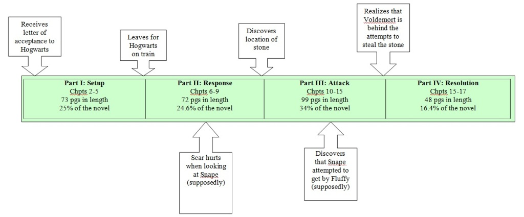 Harry Potter Story Structure