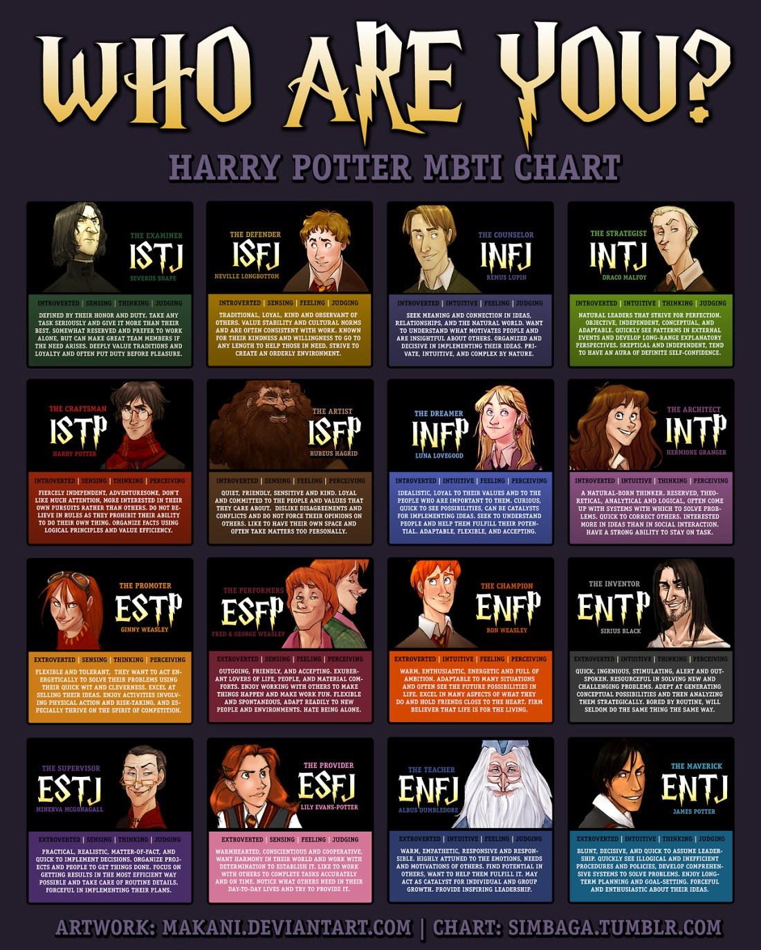 Harry Potter Myers-Briggs Chart